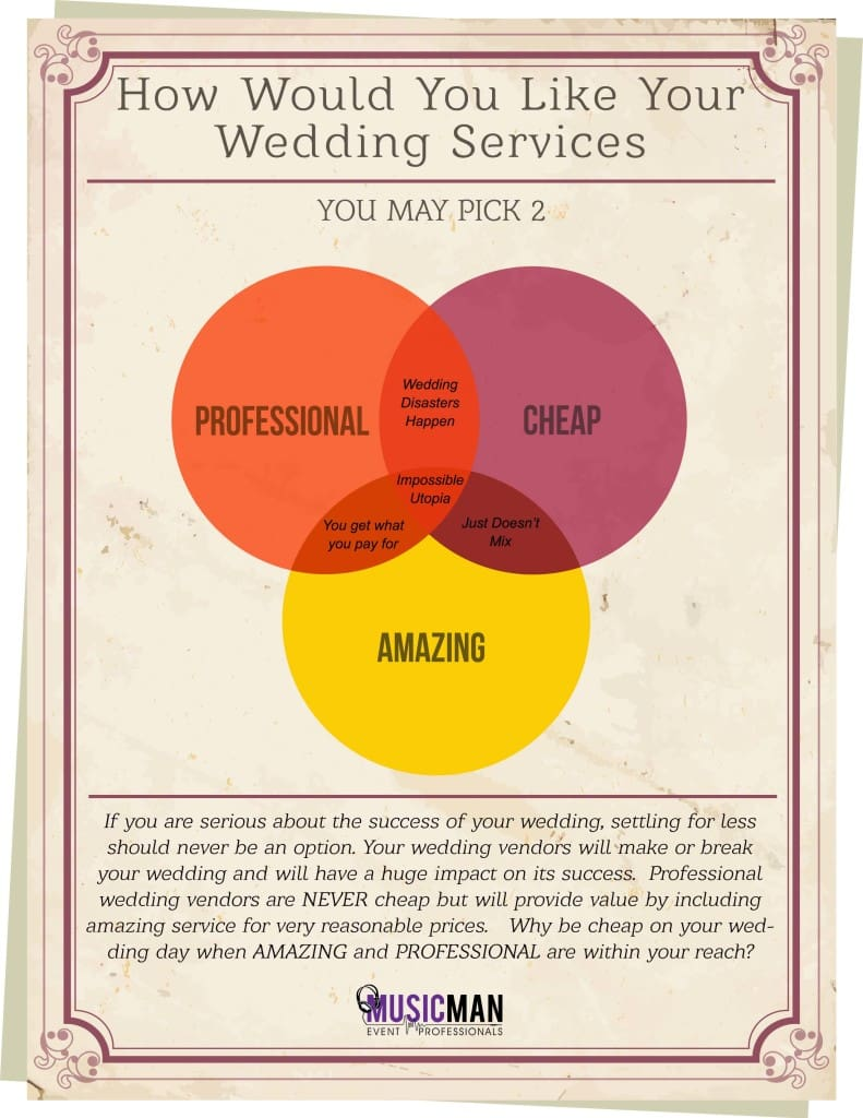 Wedding Vendors Pricing Help